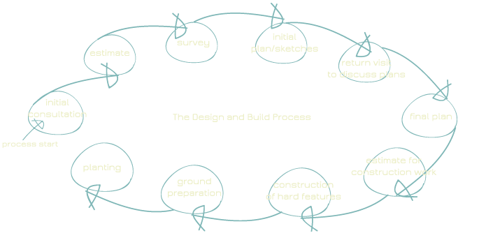 Adam-Bradstock-Garden-Design-Process
